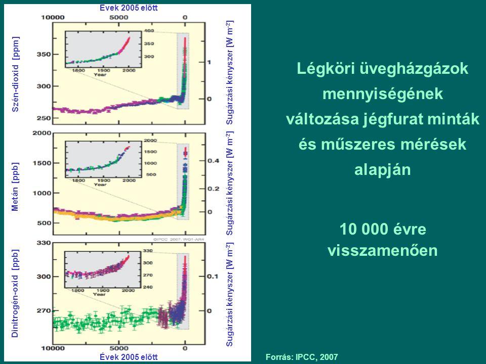 Évek 2005 előtt Szén-dioxid [ppm] Metán [ppb] Dinitrogén-oxid [ppb] Sugárzási kényszer [W m-2]